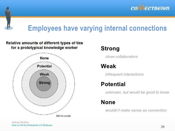 Employees have varying internal connections  Andrew McAfee,  How to Hit the Enterprise 2.0  Bullseye Strong close collabor...