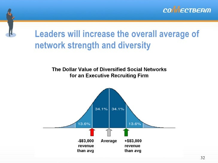 Leaders will increase the overall average of network strength and diversity