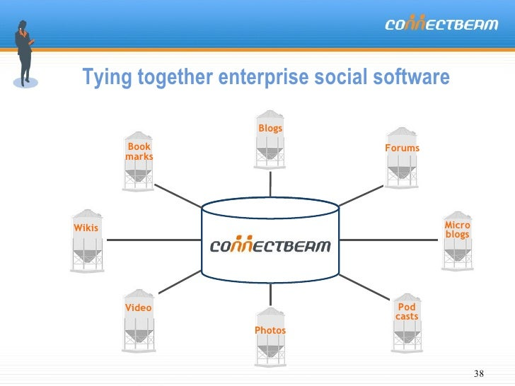 Tying together enterprise social software  Blogs Wikis Book marks Forums Pod casts Photos Video Micro blogs