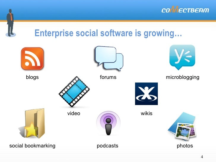 wikis blogs forums microblogging social bookmarking video photos Enterprise social software is growing… podcasts