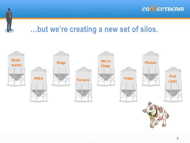 … but we're creating a new set of silos. Wikis Blogs Video Micro blogs Forums Book- marks Photos Pod casts