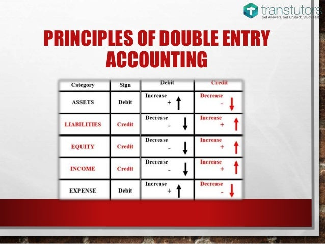 Image Result For Accounting Cl Es From