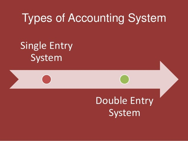 conclusion for double entry Accounts payable (explanation) print pdf part 1 (as required by double-entry the same date is used to record the debit entry to an expense or asset account.