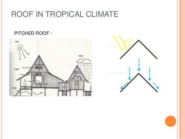 Double Roof Structure
