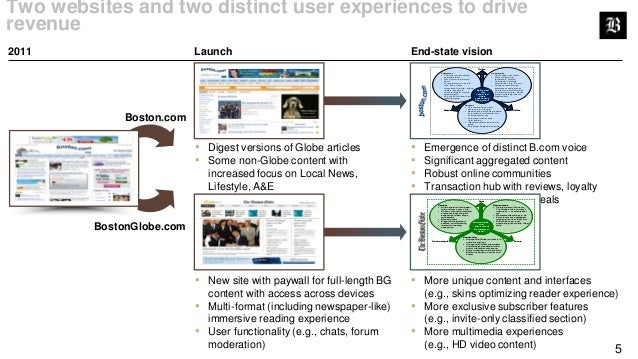 The Boston Globe: Digital Business Case Study