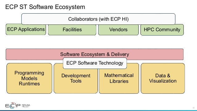 The Exascale Computing Project and the future of HPC