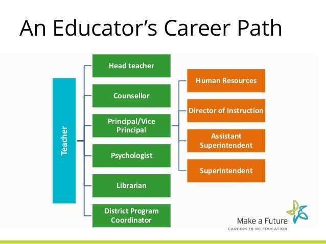 Careers In Bc Education Industry Connections Day At