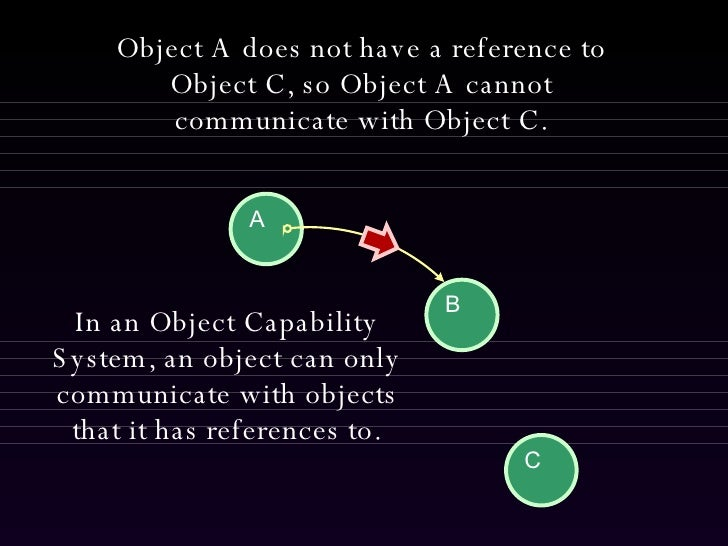 Object A does not have a reference to Object C, so Object A cannot communicate with Object C. In an Object Capability Syst...