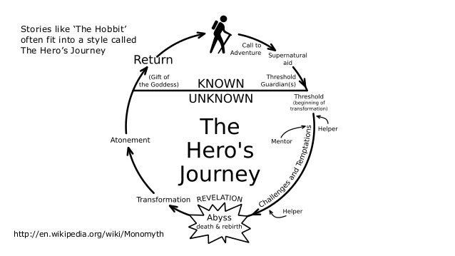 http://en.wikipedia.org/wiki/Monomyth Stories like 'The Hobbit' often fit into a style called The Hero's Journey