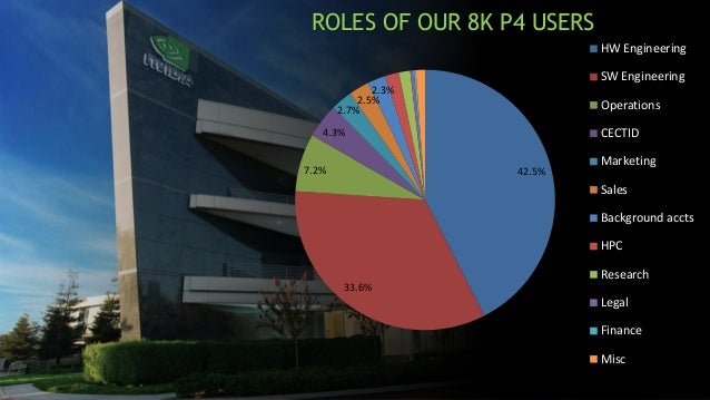 The Rise of the Monorepo at NVIDIA