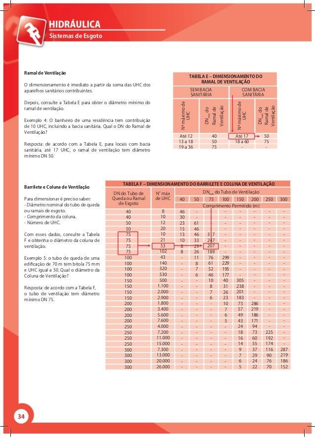 34 Sistemas de Esgoto Ramal de Ventilação O dimensionamento é imediato a partir da soma das UHC dos aparelhos sanitários c...