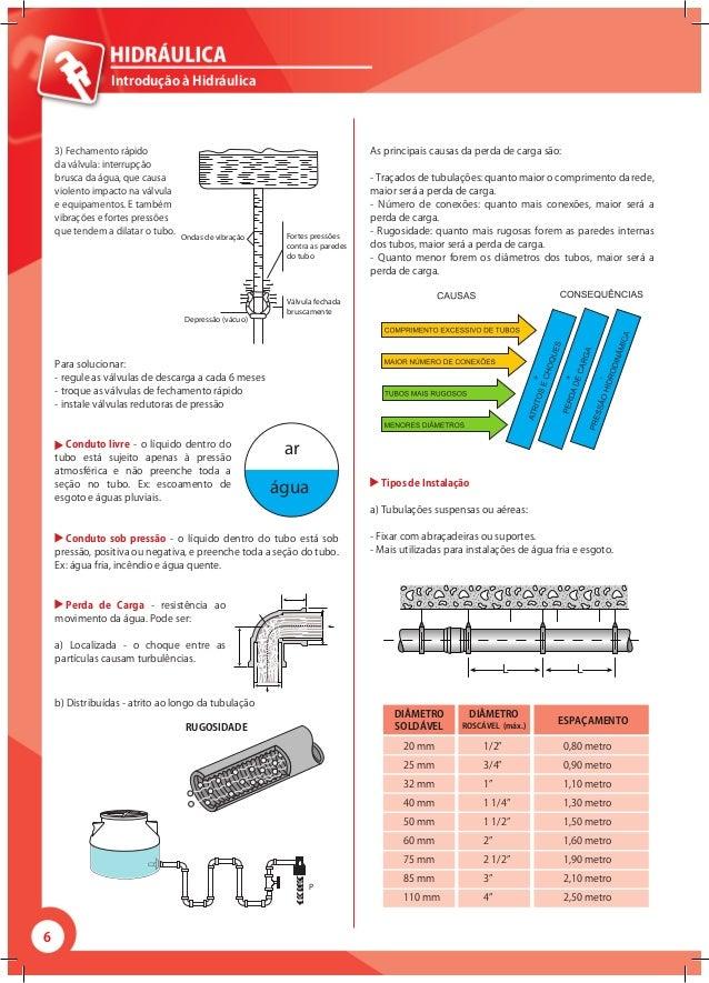 6 Introdução à Hidráulica 3) Fechamento rápido da válvula: interrupção brusca da água, que causa violento impacto na válvu...