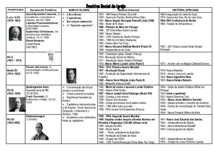 PONTIFICADO        Documento Pontifício                MARCO GLOBAL                                História Universal     ...