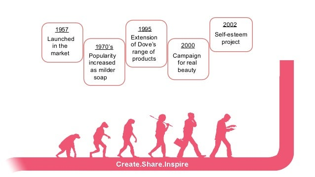 dove evolution of a brand case analysis