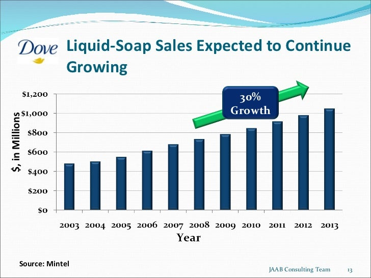 Liquid-Soap Sales Expected to Continue Growing Source: Mintel $, in Millions JAAB Consulting Team 30% Growth