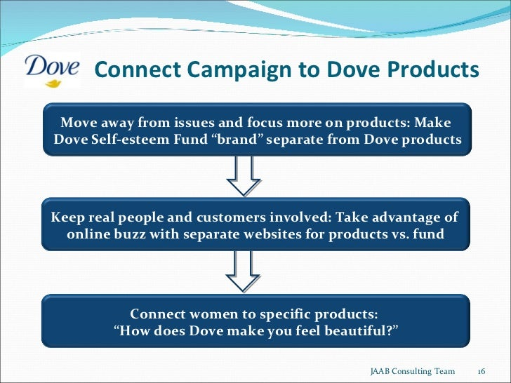 positioning of dove product Cognitive responses, attitudes, and product involvement of female consumers to traditional and the dove campaign for real beauty: academic and press attention 5.