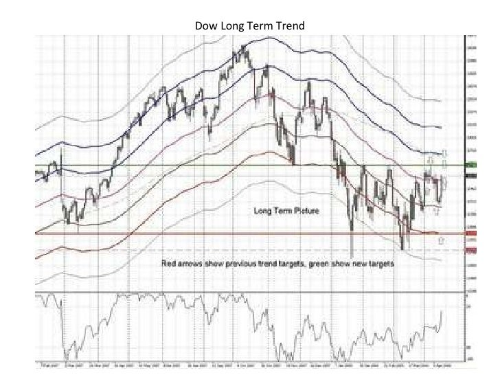 Dow Long Term Trend
