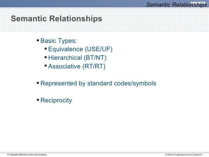 Semantic Relationships <ul><ul><ul><li>Basic Types: </li></ul></ul></ul><ul><ul><ul><ul><li>Equivalence (USE/UF) </li></ul...