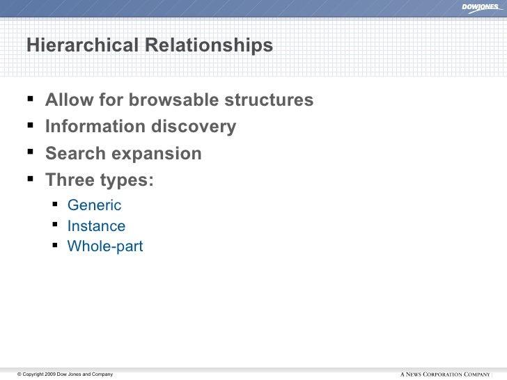 Hierarchical Relationships <ul><li>Allow for browsable structures </li></ul><ul><li>Information discovery </li></ul><ul><l...