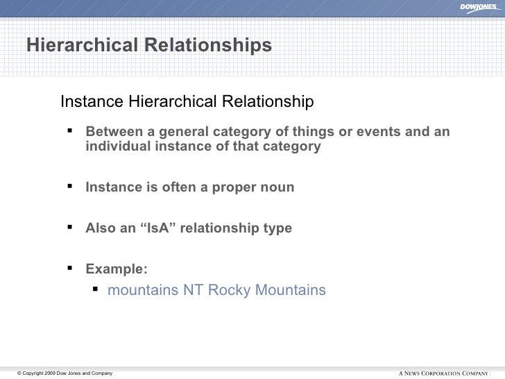 Hierarchical Relationships <ul><li>Between a general category of things or events and an individual instance of that categ...