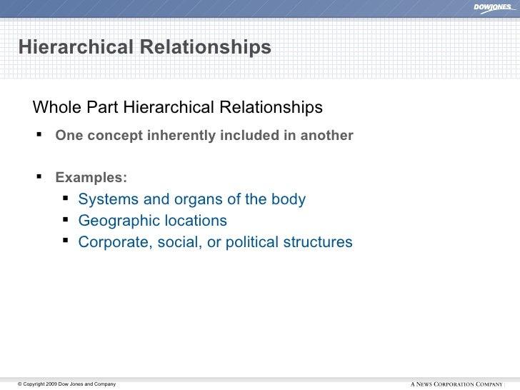Hierarchical Relationships <ul><li>One concept inherently included in another </li></ul><ul><li>Examples: </li></ul><ul><u...