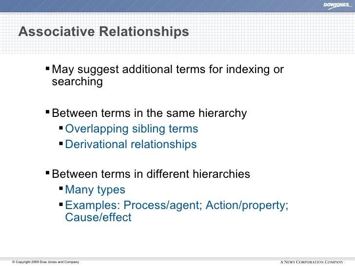 Associative Relationships <ul><ul><ul><li>May suggest additional terms for indexing or searching </li></ul></ul></ul><ul><...
