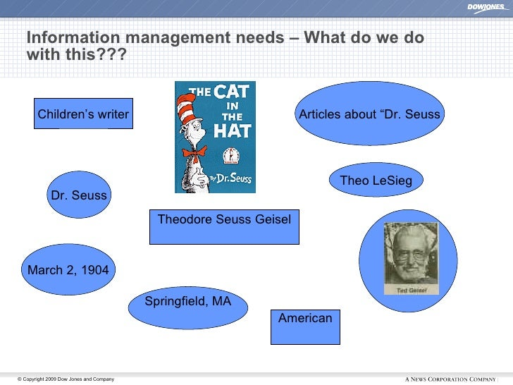 Information management needs – What do we do with this??? <ul><li>American </li></ul>Theo LeSieg Theodore Seuss Geisel Chi...