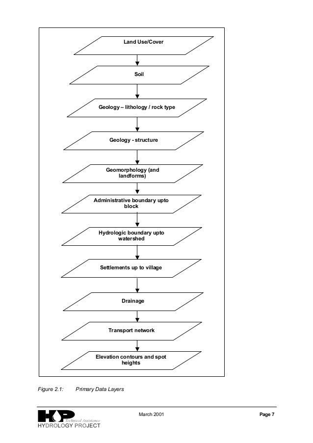 Download-manuals-gis-gis methodology-manual