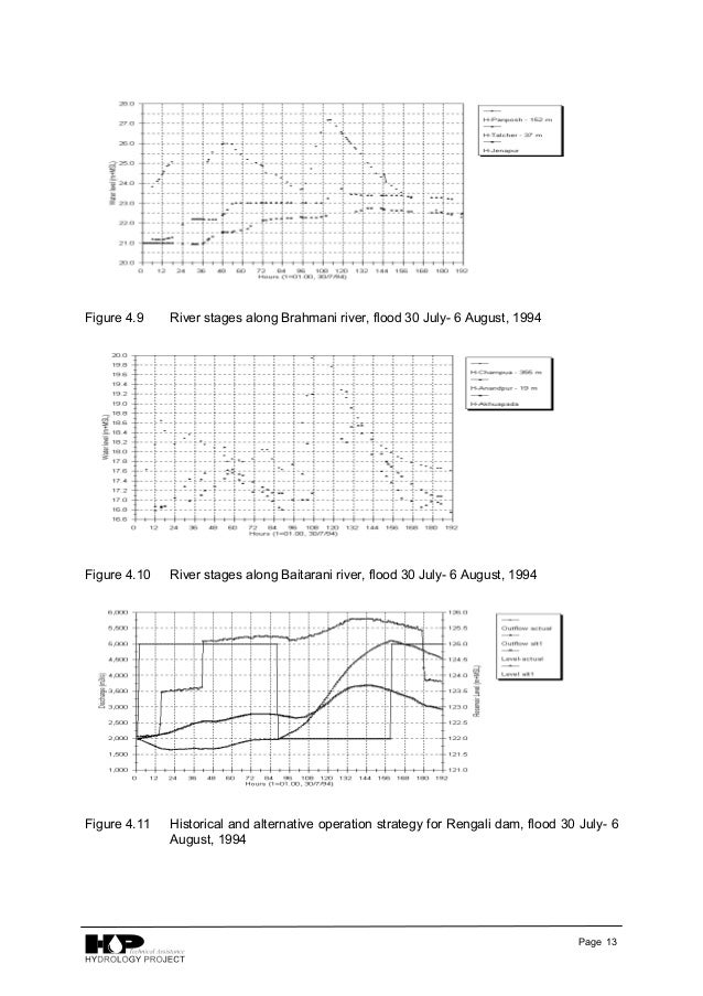 Download-manuals-hydrometeorology-technical papers