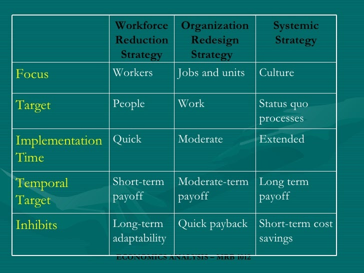 downsizing corporate restructuring strategy Downsizing or layoff is a widespread strategic determination and alteration pattern since 1970 's and during the economic downswing in the twelvemonth 2007 it became a more common phenomenon.