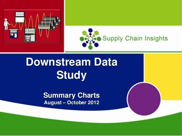 Downstream Data Study:  Summary Charts (Aug-Oct 2012)