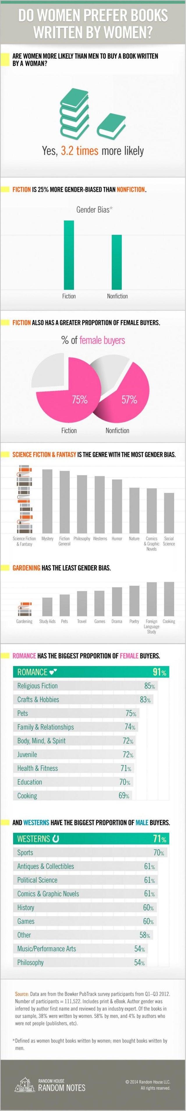Gender Bias in Reading; Do Women Prefer Books Written by Women?
