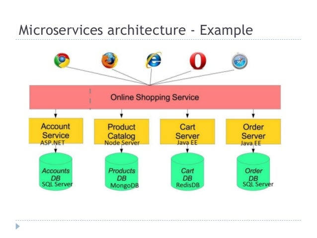 Do You Need Microservices Architecture