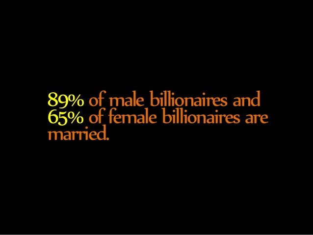 89% of male billionaires and  65% of female billionaires are  married.