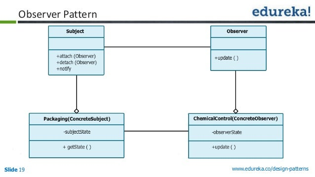 Design patterns the ultimate blueprint for software slide 19 edurekadesign patterns observer pattern malvernweather