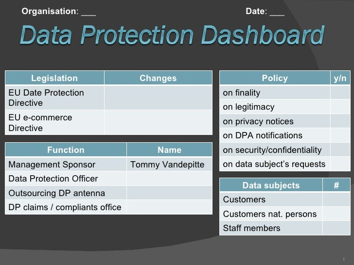 Organisation : ___ Date : ___ Data subjects # Customers Customers nat. persons Staff members Function Name Management Spon...