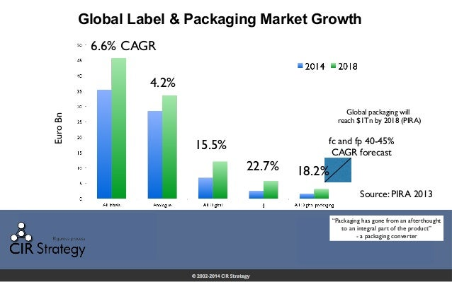 Global Label & Packaging Market Growth Source: PIRA 2013 6.6% CAGR 4.2% 15.5% 22.7% fc and fp 40-45% CAGR forecast Global ...