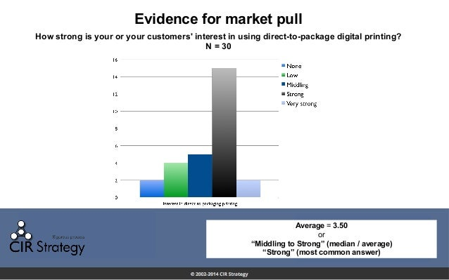 Evidence for market pull How strong is your or your customers' interest in using direct-to-package digital printing? N = 3...