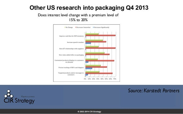 Other US research into packaging Q4 2013 Source: Karstedt Partners Does interest level change with a premium level of 15% ...