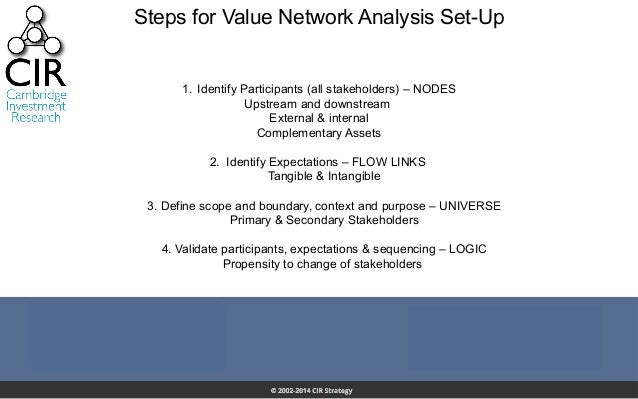 Steps for Value Network Analysis Set-Up 1. Identify Participants (all stakeholders) – NODES Upstream and downstream Exter...