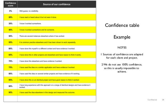 Confidential 28 Confidence table Example NOTES 1 Sources of confidence are adapted for each client and project. 2 We do not u...
