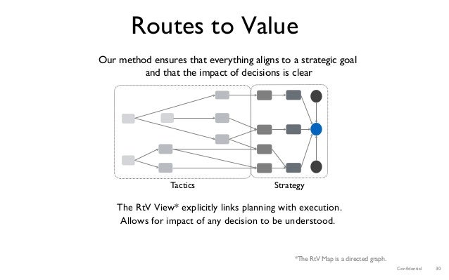 Confidential 30 Routes to Value The RtV View* explicitly links planning with execution. Allows for impact of any decision t...