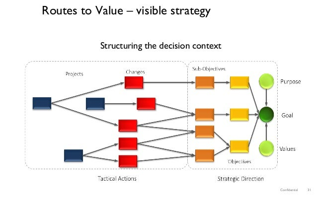 Confidential 31 Structuring the decision context Routes to Value – visible strategy
