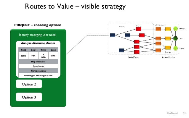 Confidential 32 Routes to Value – visible strategy Identify emerging user need Option 2 Option 3 PROJECT – choosing options...
