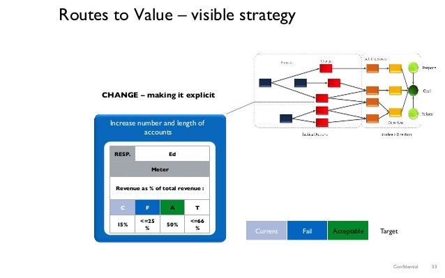 Confidential 33 Routes to Value – visible strategy Increase number and length of accounts CHANGE – making it explicit RESP....