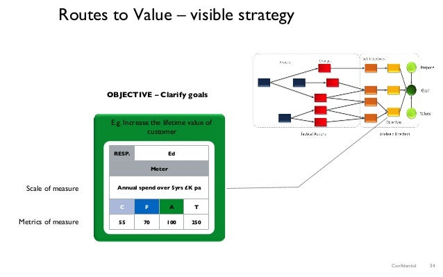 Confidential 34 Routes to Value – visible strategy E.g. Increase the lifetime value of customer OBJECTIVE – Clarify goals R...