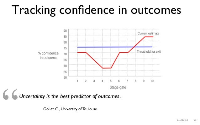 Confidential 35 Tracking confidence in outcomes Uncertainty is the best predictor of outcomes. Gollet. C., University of Tou...