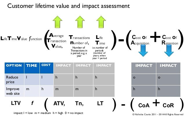 Customer lifetime value and impact assessment LifeTimeValue function Life Time )-(( )Transactions number of, Average Trans...