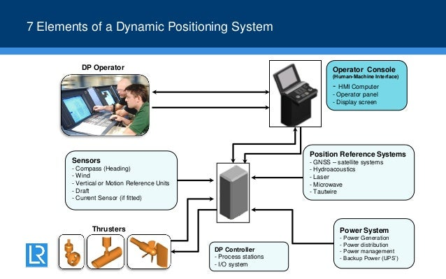 Dynamic Positioning Amp Power Management Awareness Training