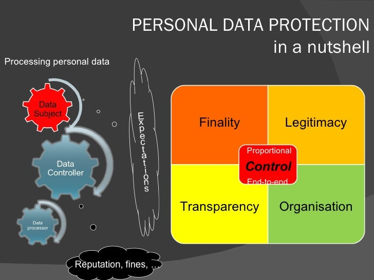 PERSONAL DATA PROTECTION in a nutshell Processing personal data Finality Legitimacy Transparency Organisation Proportional...